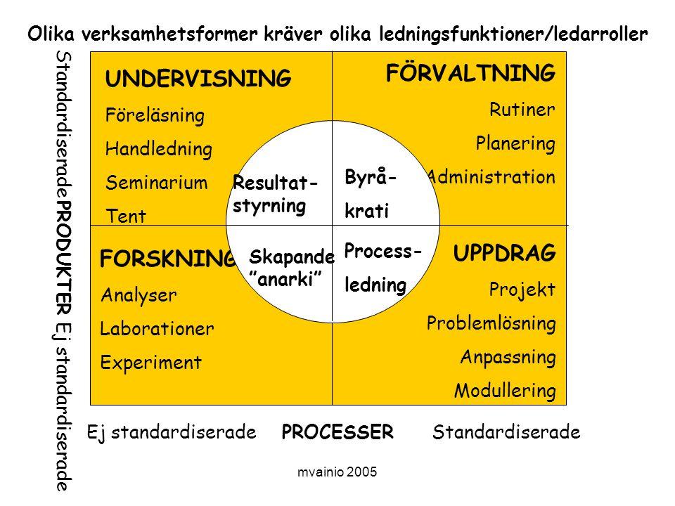Olika verksamhetsformer kräver olika ledningsfunktioner/ledarroller
