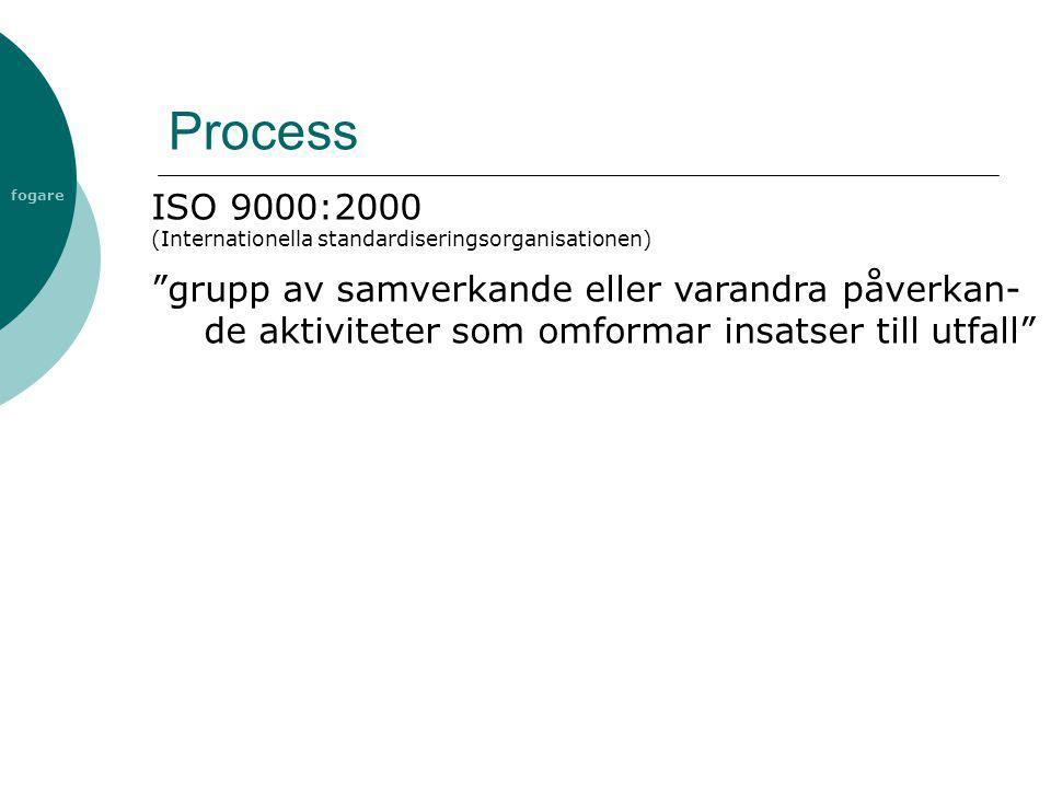 Process ISO 9000:2000. (Internationella standardiseringsorganisationen)