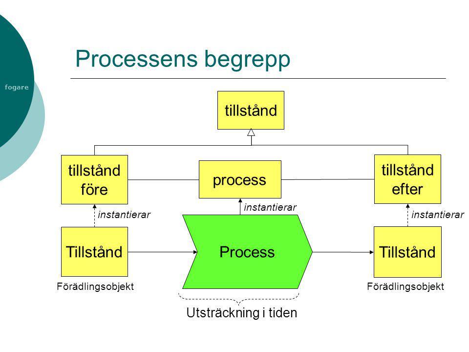Processens begrepp tillstånd tillstånd före tillstånd efter process