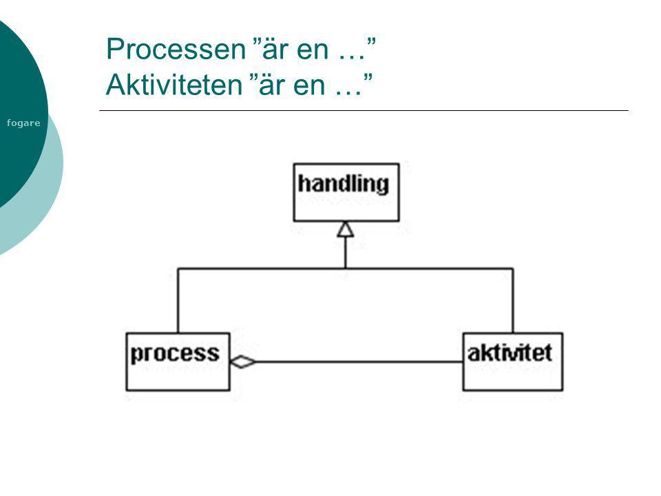 Processen är en … Aktiviteten är en …