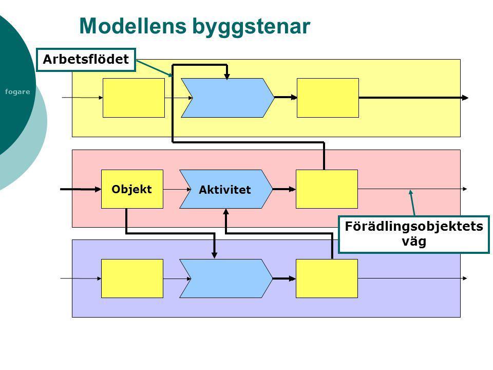 Modellens byggstenar Arbetsflödet Förädlingsobjektets väg Objekt