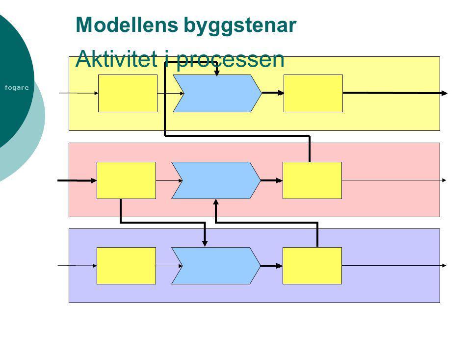 Modellens byggstenar Aktivitet i processen