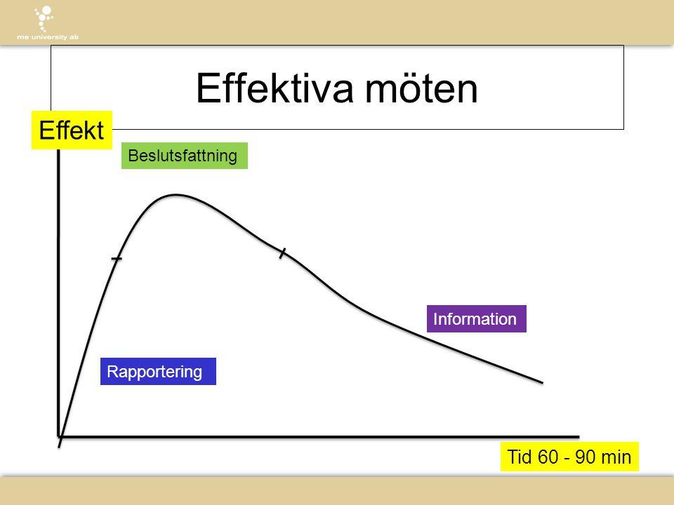 Effektiva möten Lösning Effekt Tid 60 - 90 min Beslutsfattning