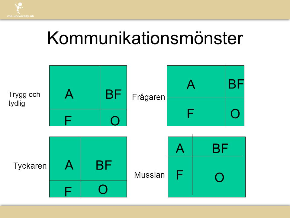 Kommunikationsmönster