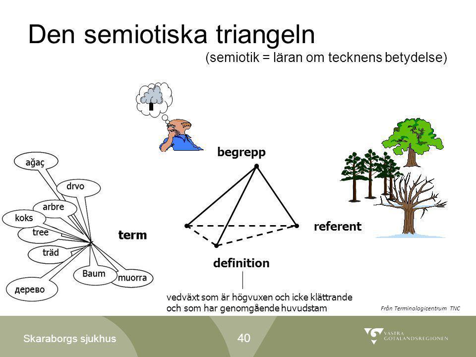 Den semiotiska triangeln (semiotik = läran om tecknens betydelse)
