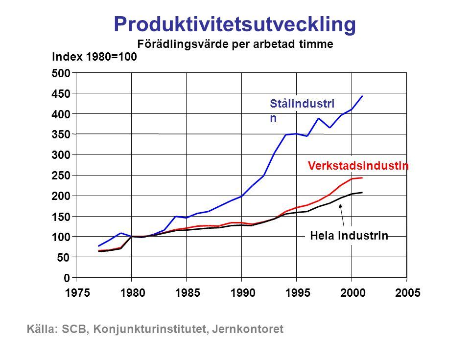 Produktivitetsutveckling Förädlingsvärde per arbetad timme