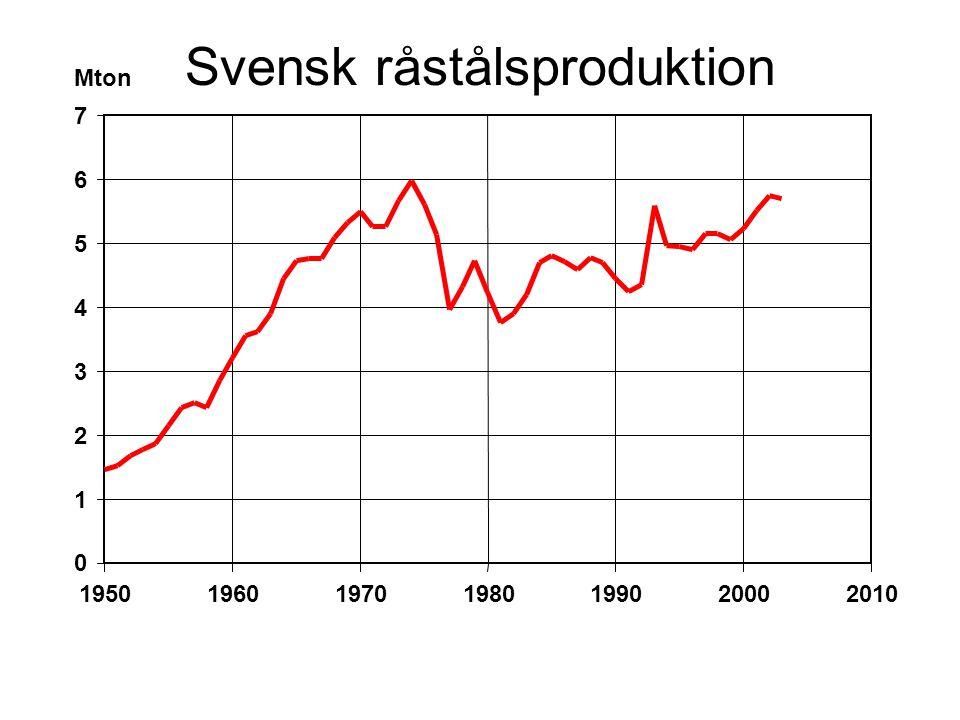Svensk råstålsproduktion