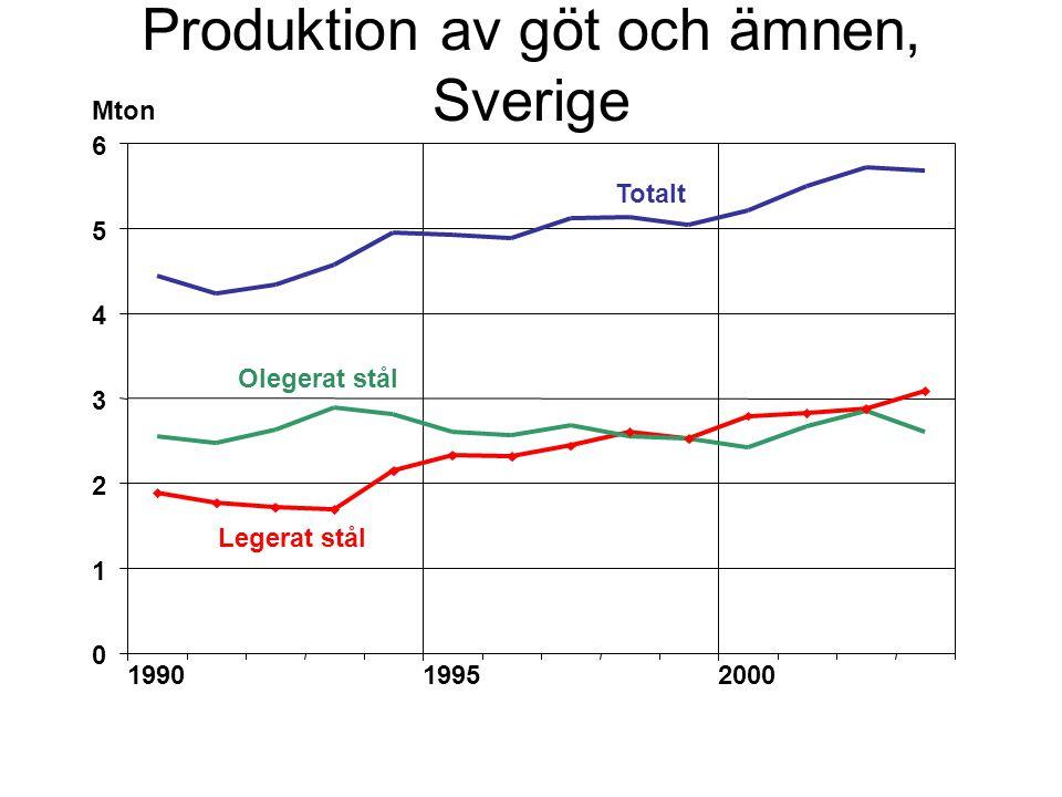 Produktion av göt och ämnen, Sverige