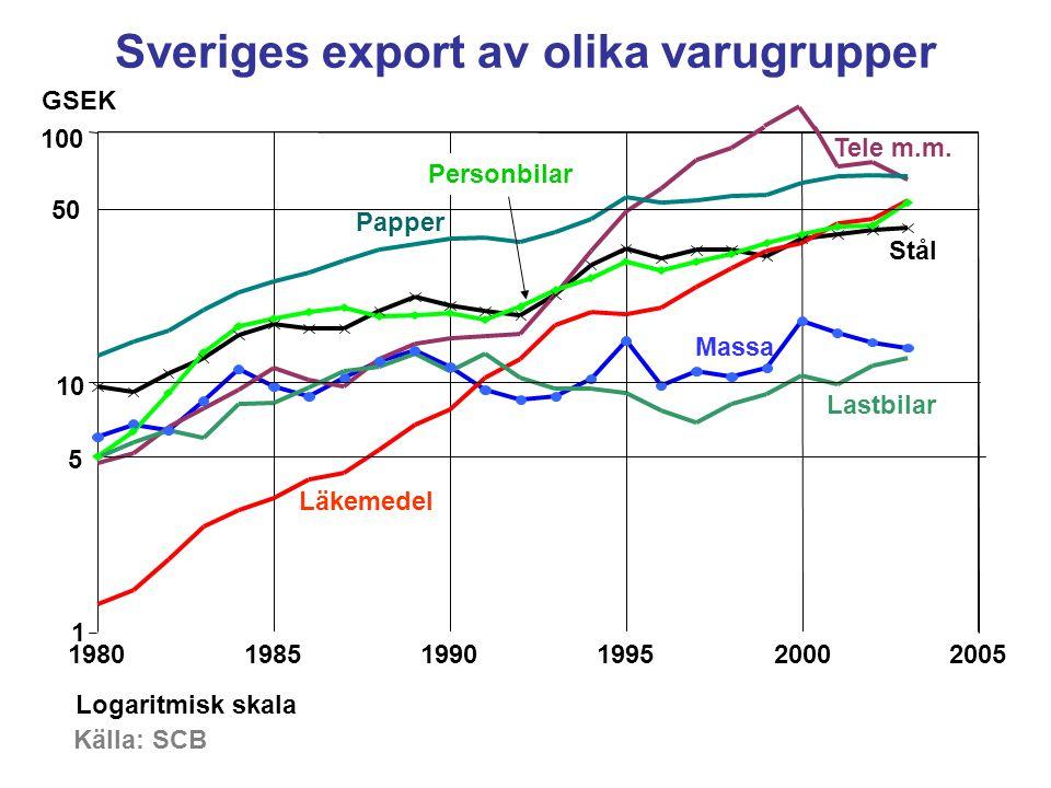 Sveriges export av olika varugrupper