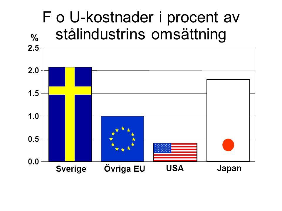 F o U-kostnader i procent av stålindustrins omsättning