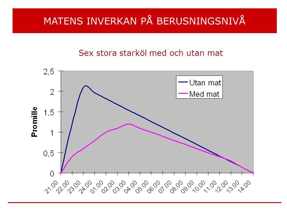 MATENS INVERKAN PÅ BERUSNINGSNIVÅ