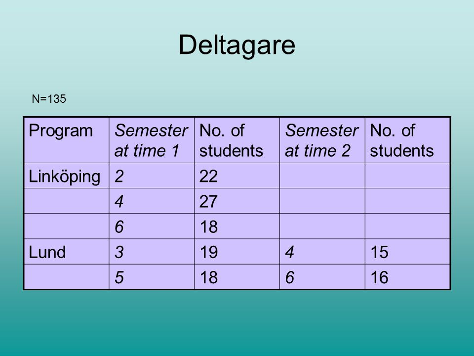 Deltagare Program Semester at time 1 No. of students