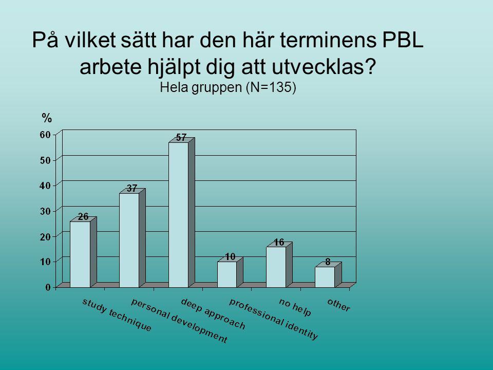 På vilket sätt har den här terminens PBL arbete hjälpt dig att utvecklas Hela gruppen (N=135)