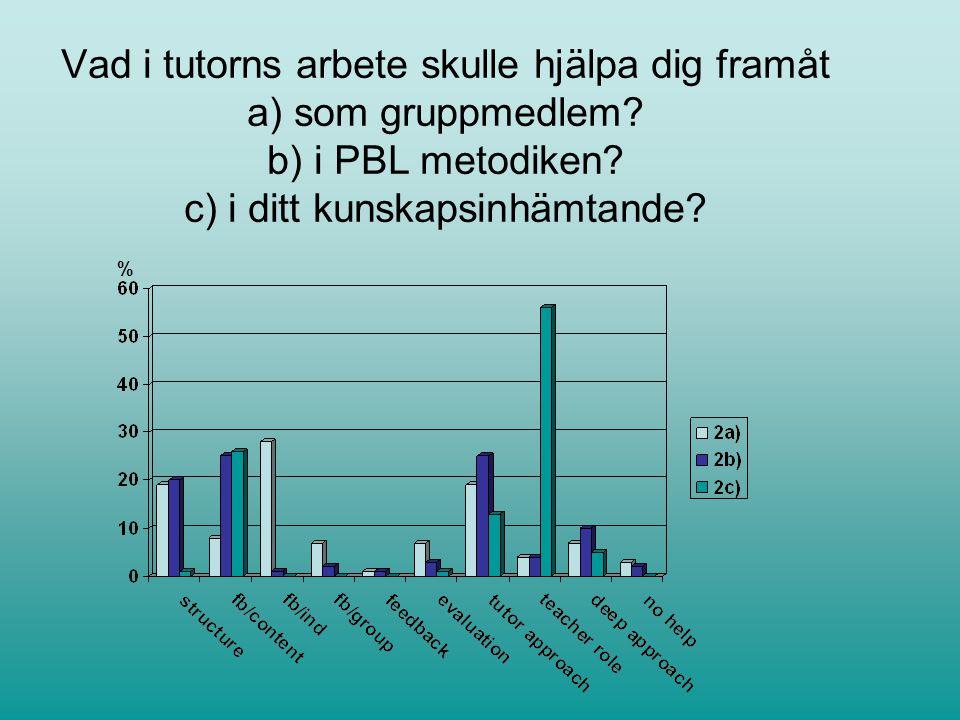 Vad i tutorns arbete skulle hjälpa dig framåt a) som gruppmedlem