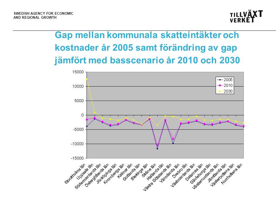 Gap mellan kommunala skatteintäkter och kostnader år 2005 samt förändring av gap jämfört med basscenario år 2010 och 2030