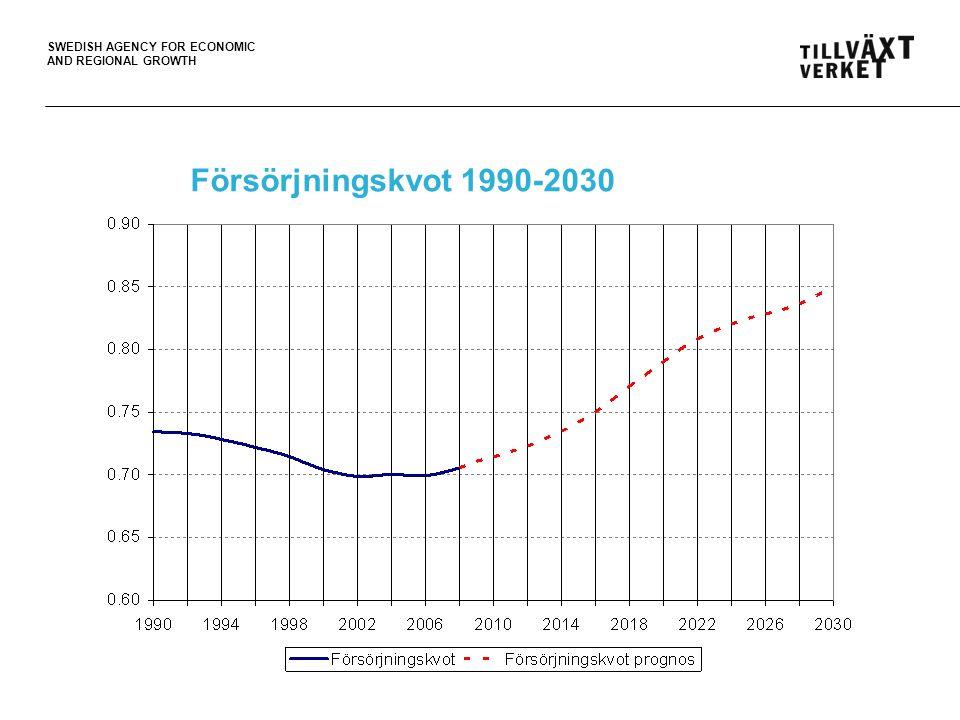Försörjningskvot 1990-2030