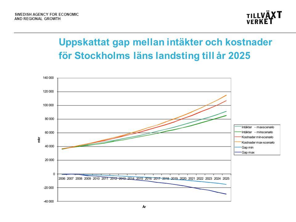 Uppskattat gap mellan intäkter och kostnader för Stockholms läns landsting till år 2025