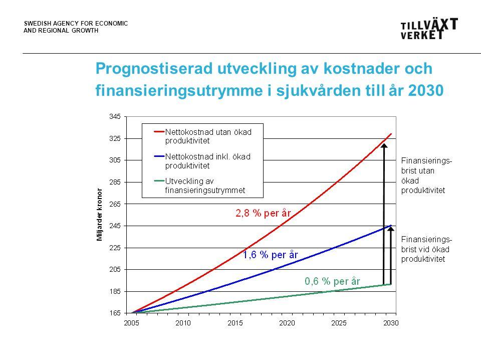 Prognostiserad utveckling av kostnader och finansieringsutrymme i sjukvården till år 2030