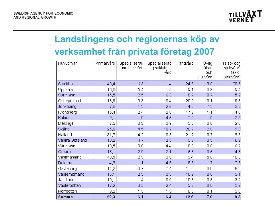 Landstingens och regionernas köp av verksamhet från privata företag 2007