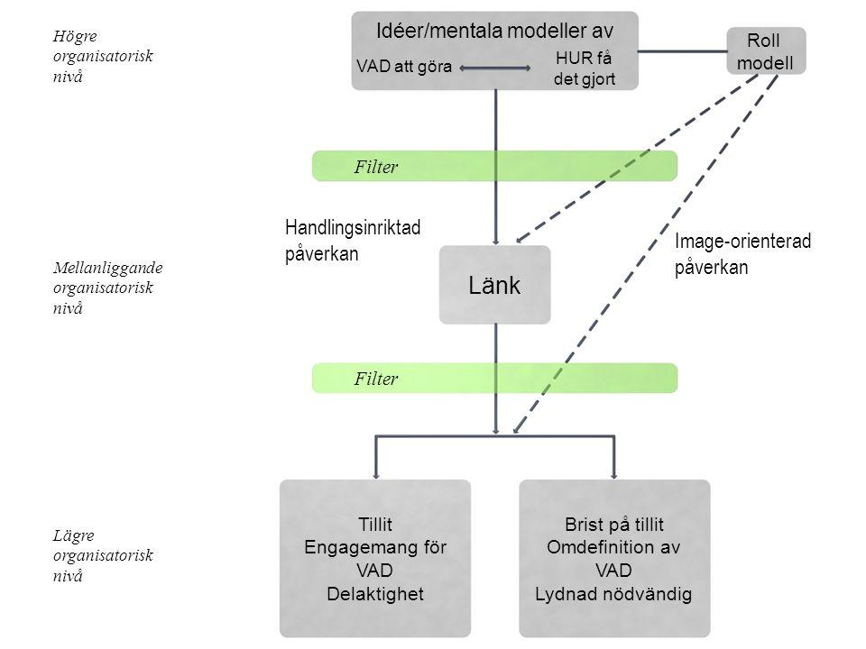 Idéer/mentala modeller av