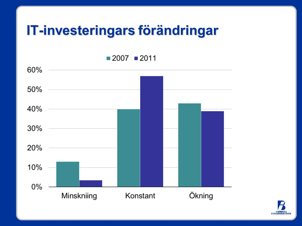 IT-investeringars förändringar