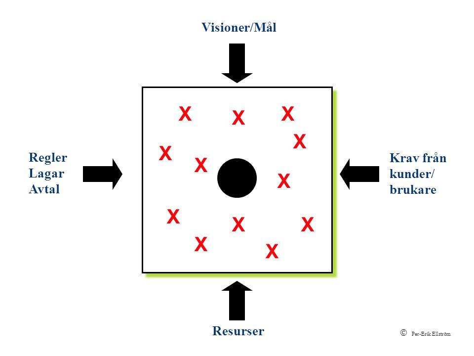 X X X X X X X X X X X X Visioner/Mål Krav från kunder/ brukare Regler