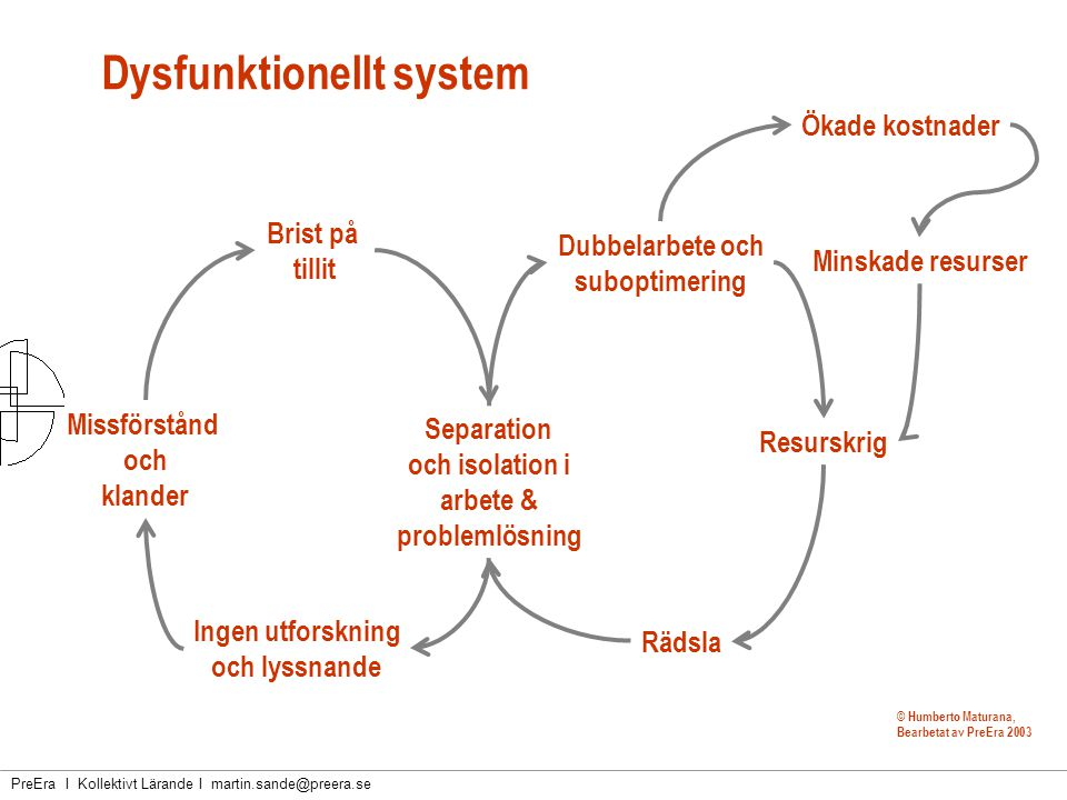 Dysfunktionellt system