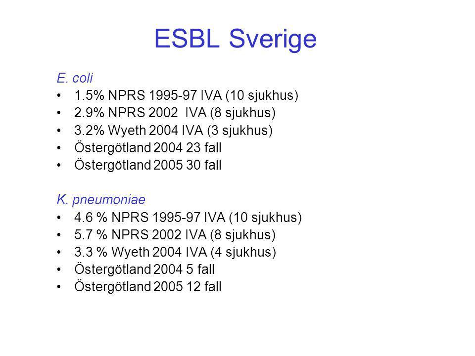 ESBL Sverige E. coli 1.5% NPRS 1995-97 IVA (10 sjukhus)