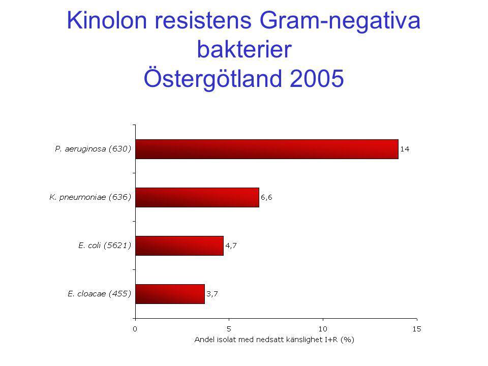 Kinolon resistens Gram-negativa bakterier Östergötland 2005