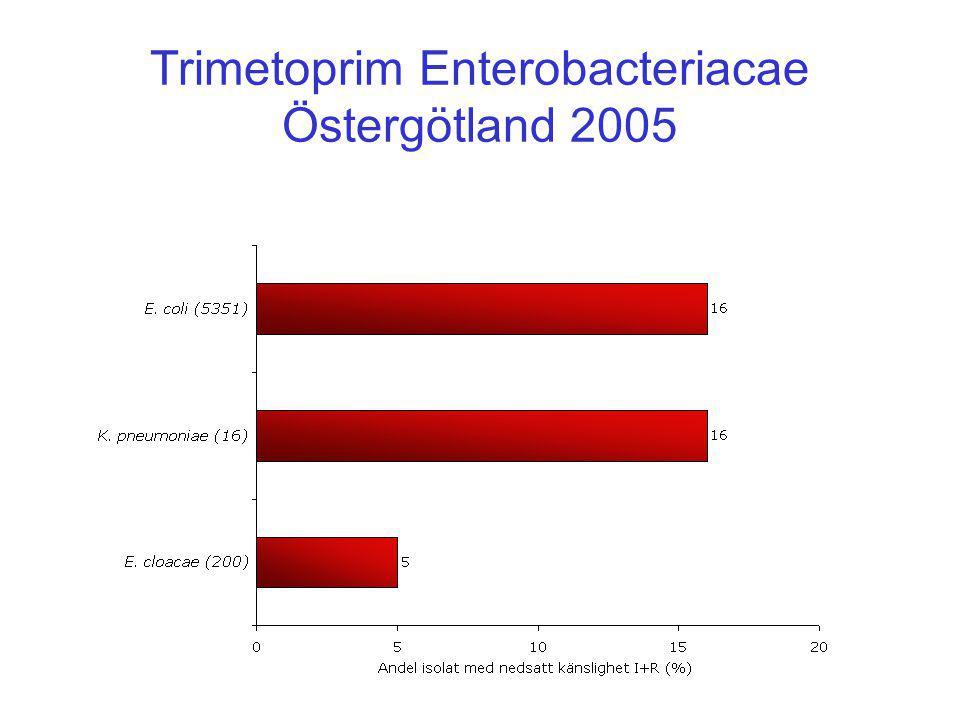 Trimetoprim Enterobacteriacae Östergötland 2005