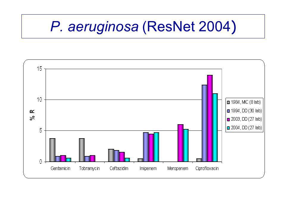 P. aeruginosa (ResNet 2004)