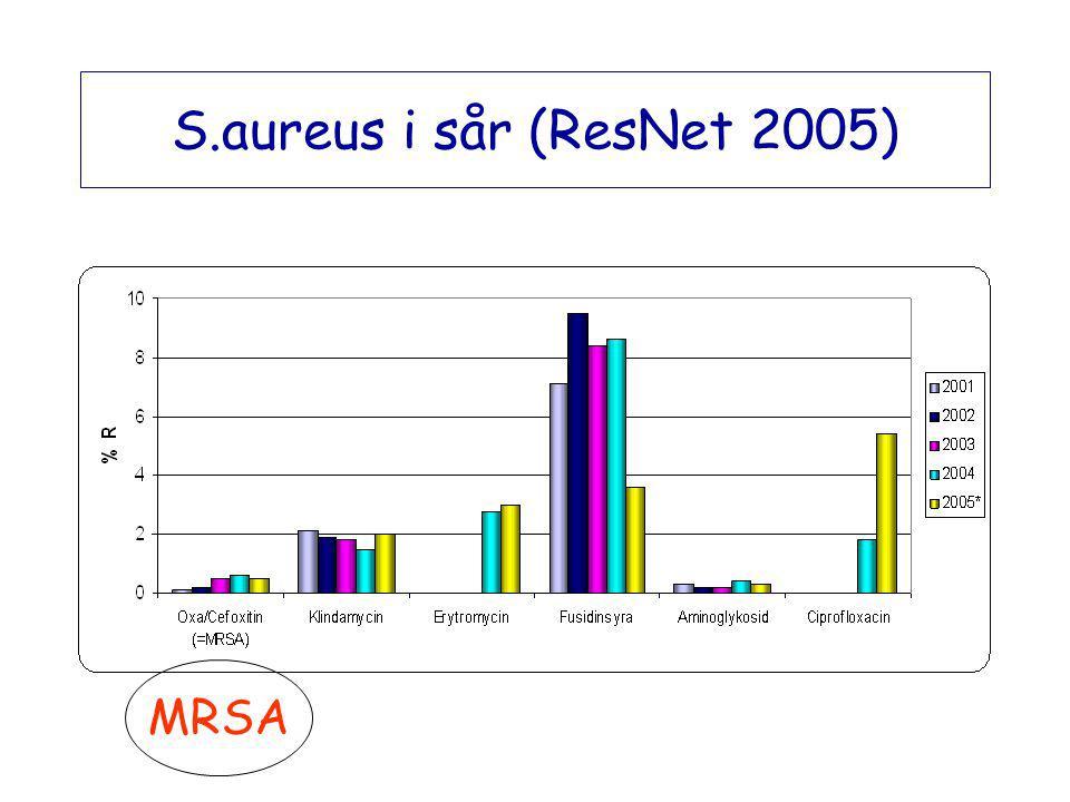 S.aureus i sår (ResNet 2005) MRSA