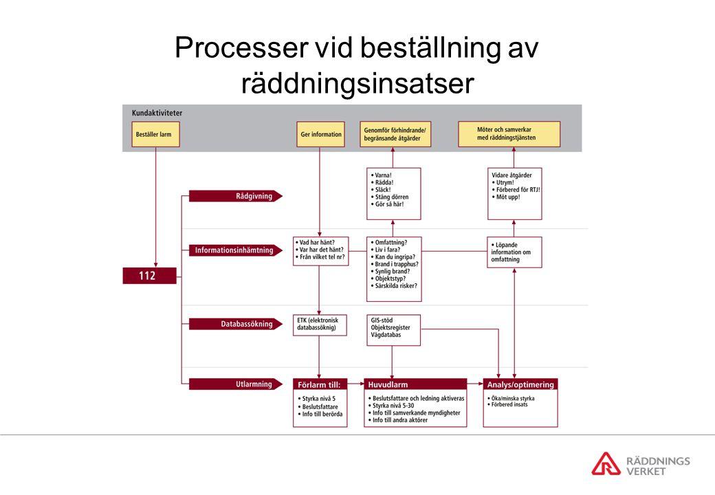 Processer vid beställning av räddningsinsatser