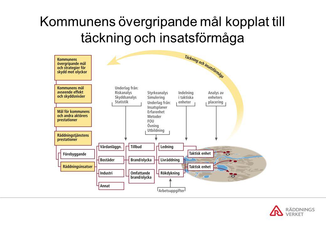 Kommunens övergripande mål kopplat till täckning och insatsförmåga
