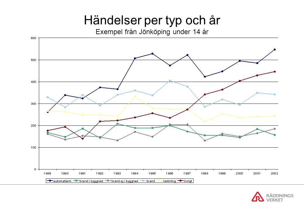 Händelser per typ och år Exempel från Jönköping under 14 år