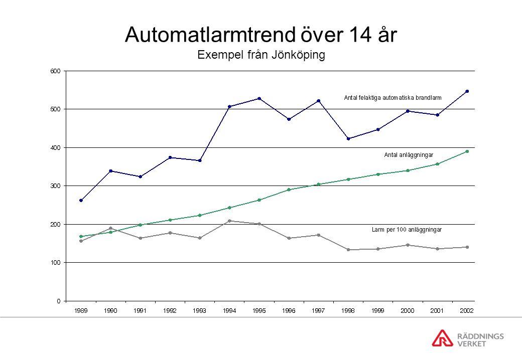 Automatlarmtrend över 14 år Exempel från Jönköping