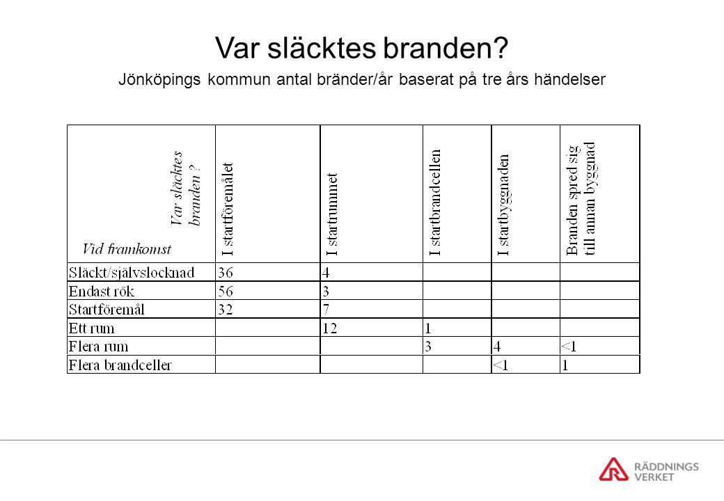 Jönköpings kommun antal bränder/år baserat på tre års händelser