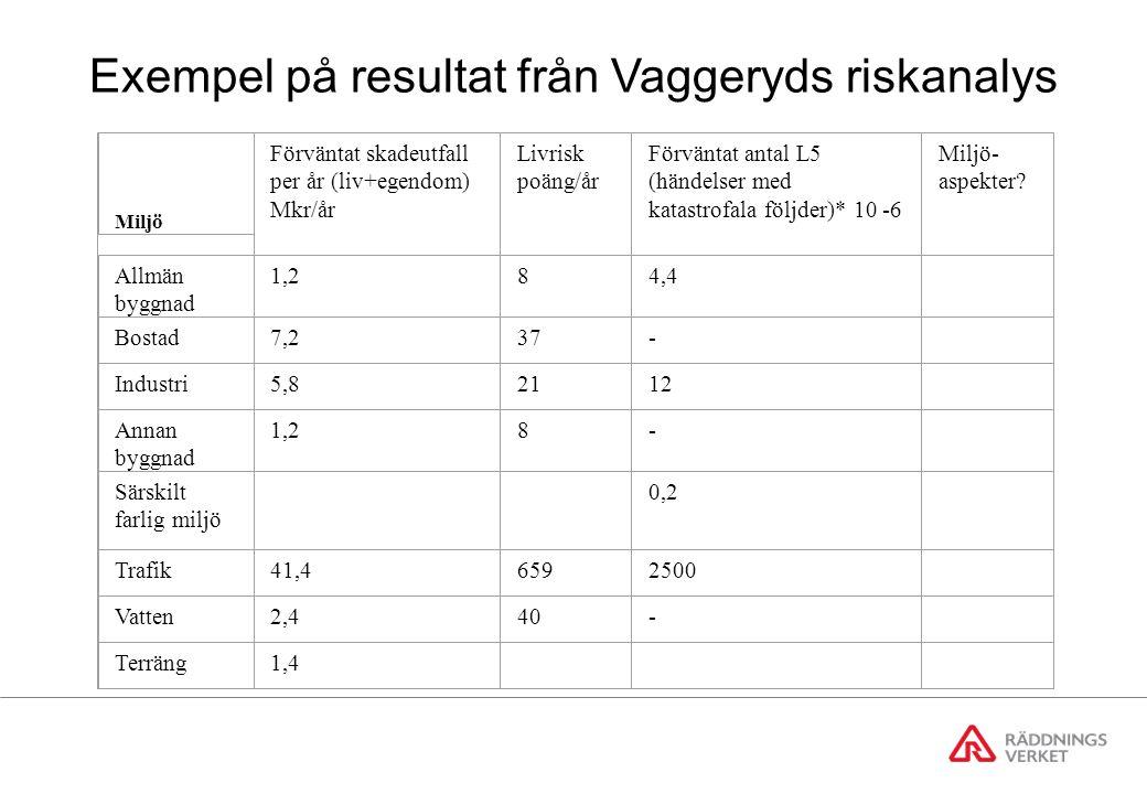 Exempel på resultat från Vaggeryds riskanalys