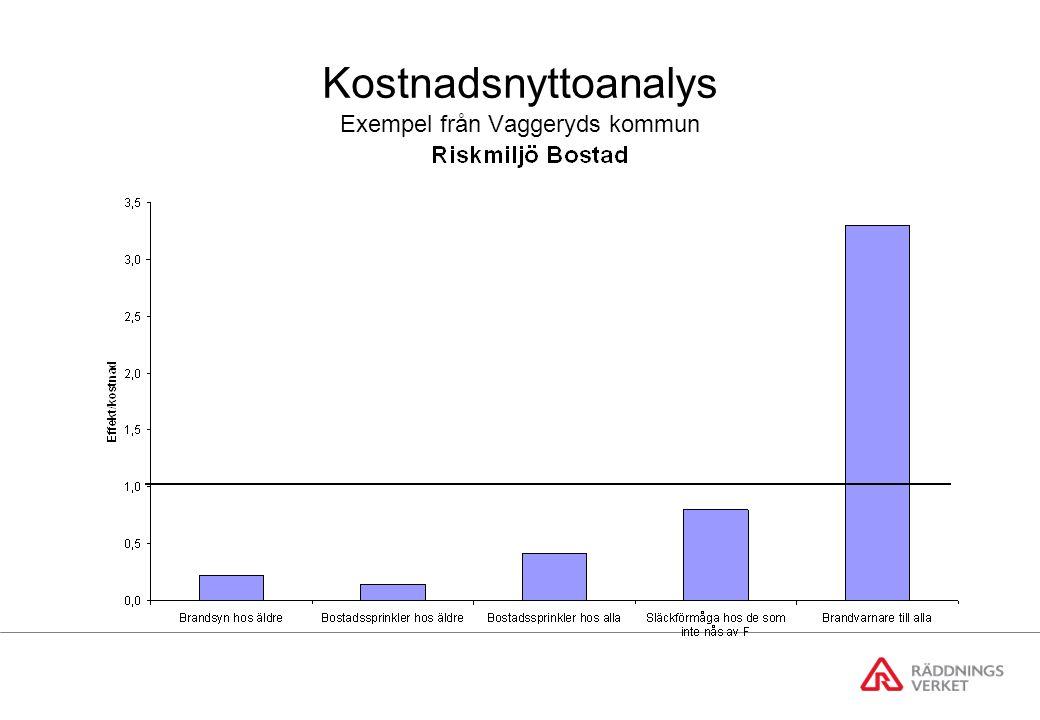 Kostnadsnyttoanalys Exempel från Vaggeryds kommun