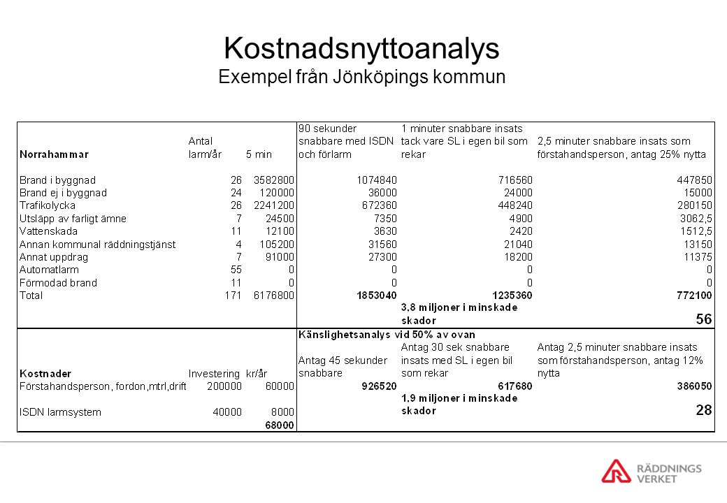 Kostnadsnyttoanalys Exempel från Jönköpings kommun