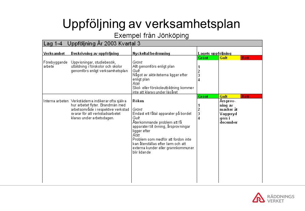 Uppföljning av verksamhetsplan Exempel från Jönköping