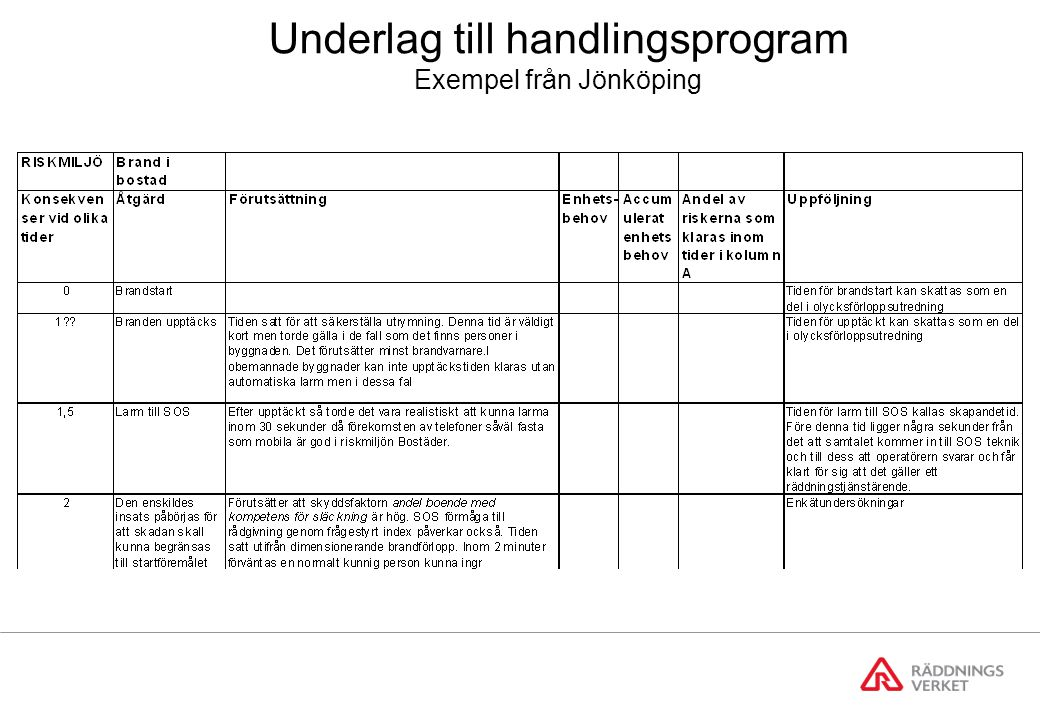 Underlag till handlingsprogram Exempel från Jönköping