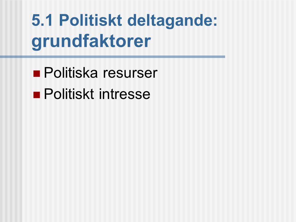 5.1 Politiskt deltagande: grundfaktorer