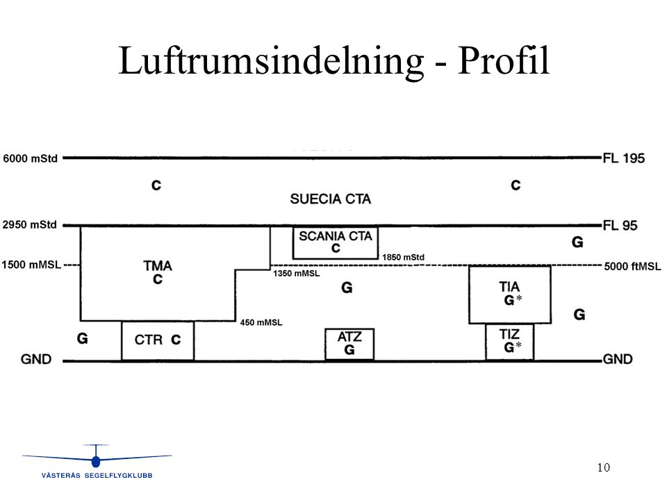 Luftrumsindelning - Profil