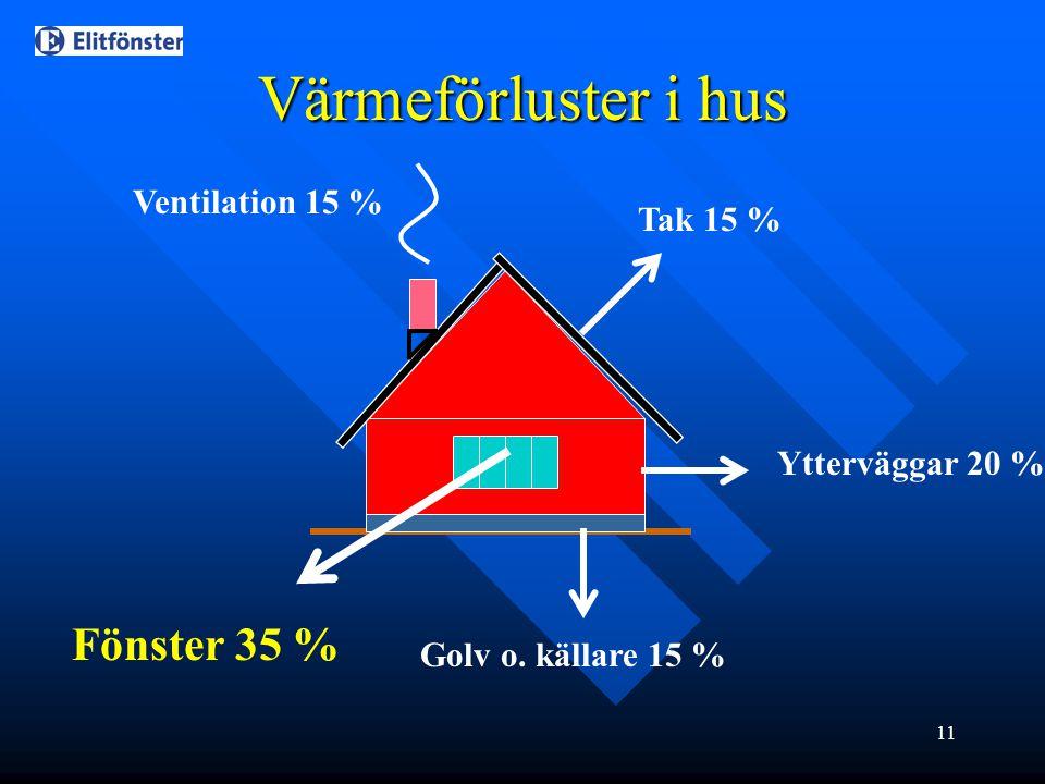 Värmeförluster i hus Fönster 35 % Ventilation 15 % Tak 15 %