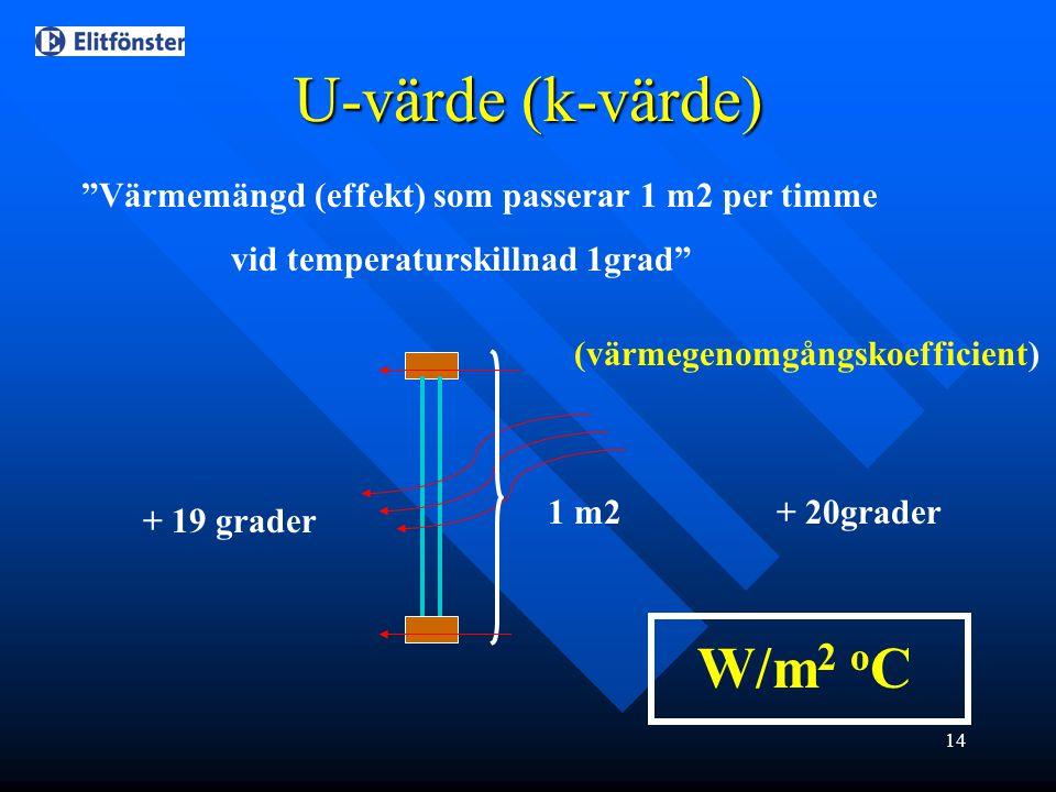 U-värde (k-värde) W/m2 oC