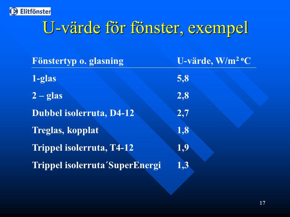 U-värde för fönster, exempel