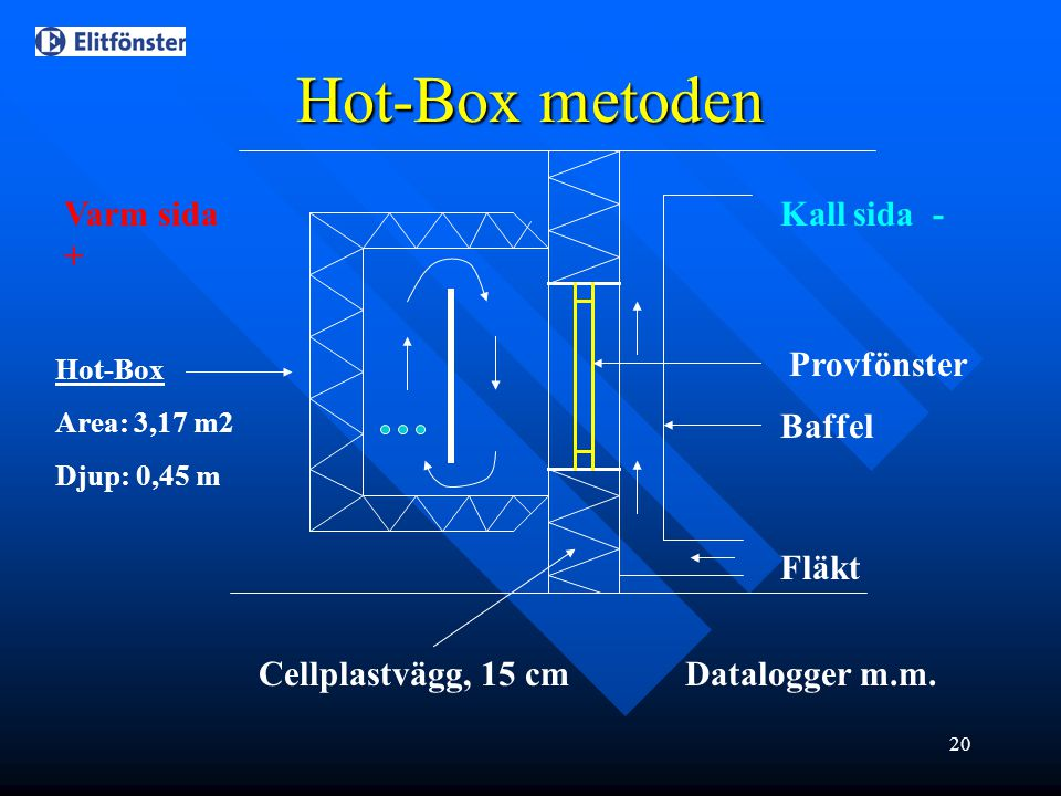 Hot-Box metoden Varm sida + Kall sida - Provfönster Baffel Fläkt