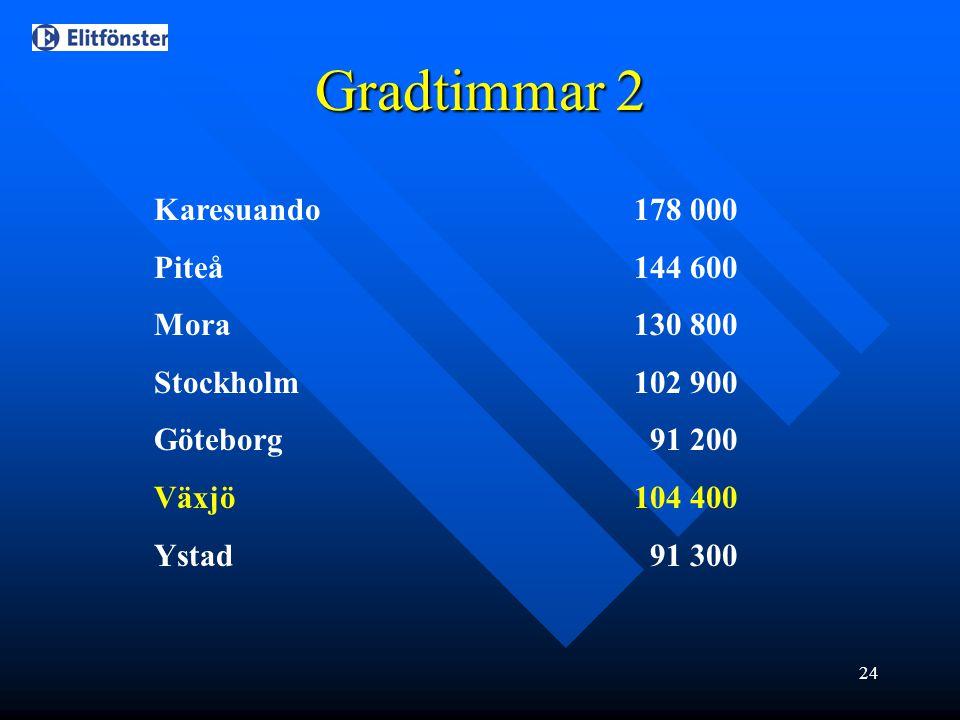 Gradtimmar 2 Karesuando 178 000 Piteå 144 600 Mora 130 800