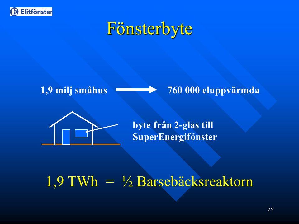 Fönsterbyte 1,9 TWh = ½ Barsebäcksreaktorn 1,9 milj småhus